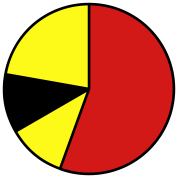 PIE CHART MATHEMATICS MARKETING